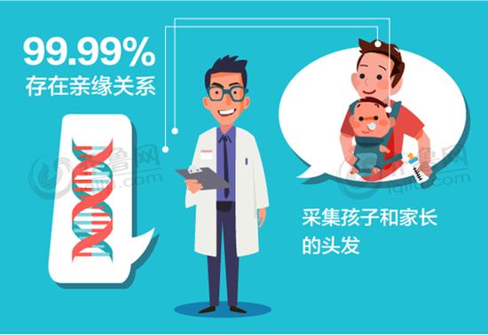 放心的孕期DNA检测中心结果准确保障
